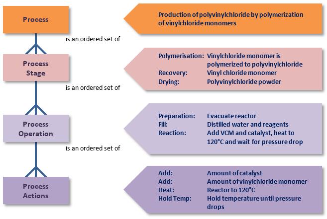 ISA 88 Batch Control-Process Model